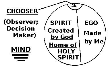 The mind divided by ego and spirit with the chooser or decision maker at the top.
