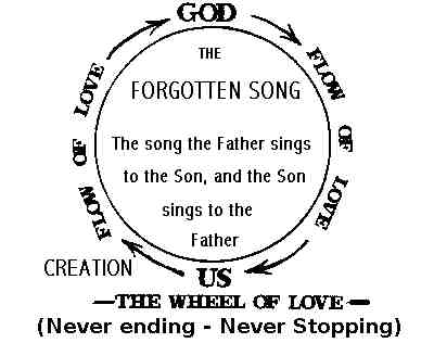 The Forgotten Song, the Father sings to the Son and the Son sings to the Father.