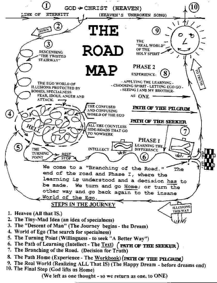 Illustration of the Road Map of Life.