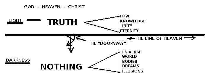 Line of Heaven with Truth above and Nothing below.
